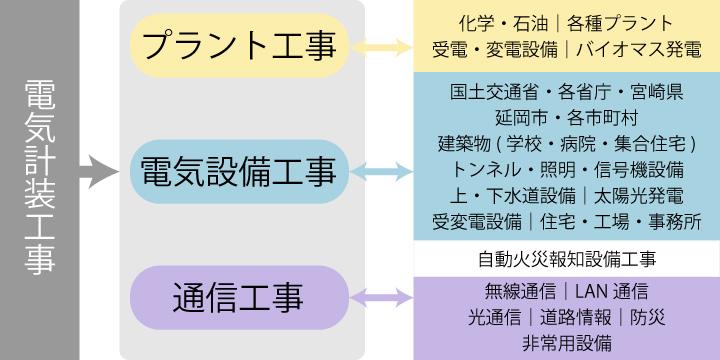 電気計装工事事業 組織図